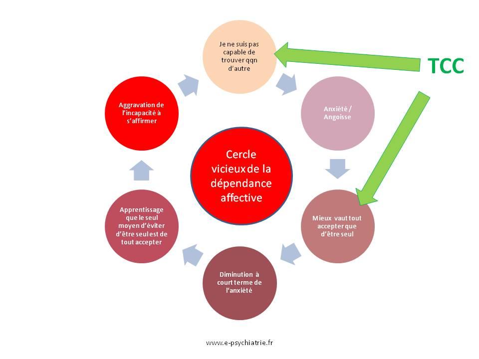dépendance affective traitement soigner tcc cognitive et comportementale