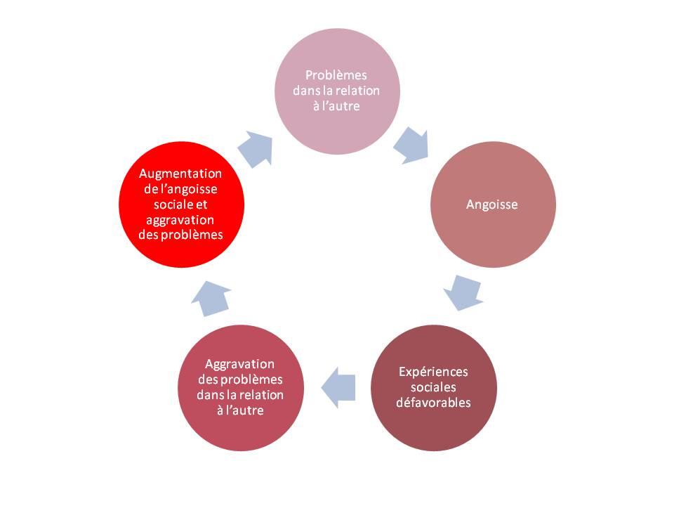 mécanisme TIP avec cercle vicieux de la phobie ou anxiété sociale