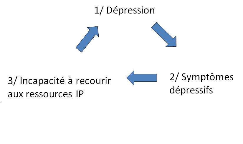 depression cause non IP