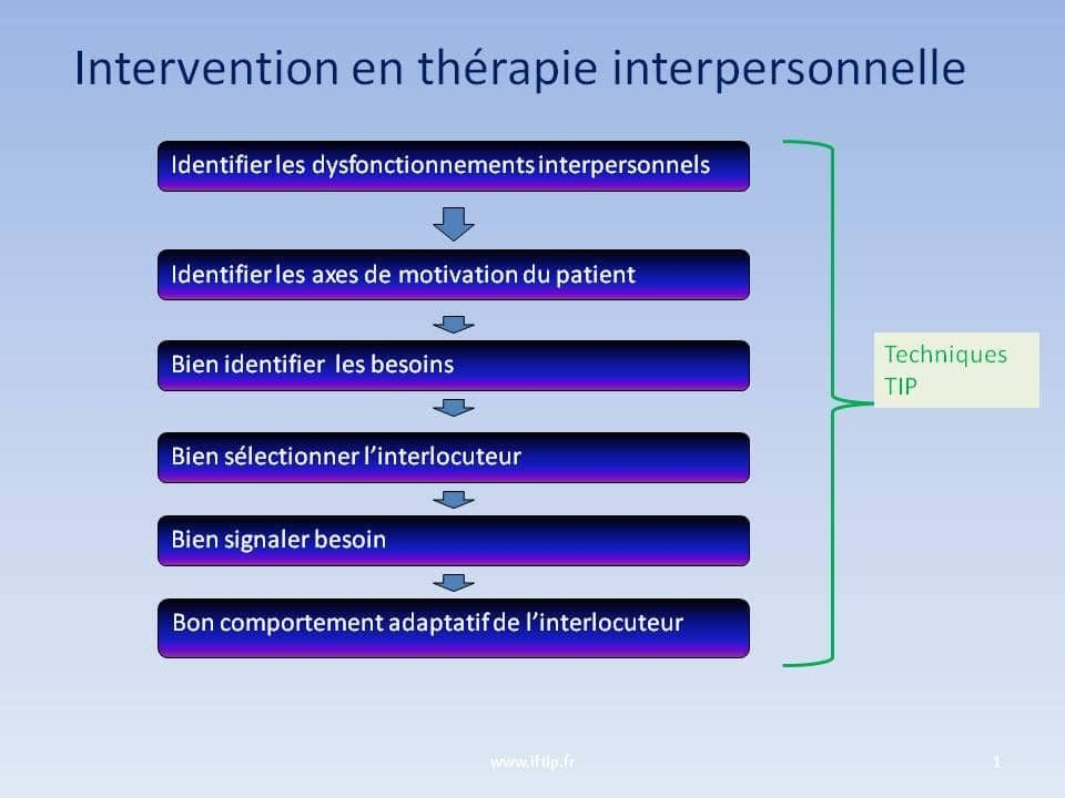 therapie interpersonnelle