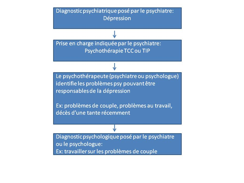 diagnostic psychologique