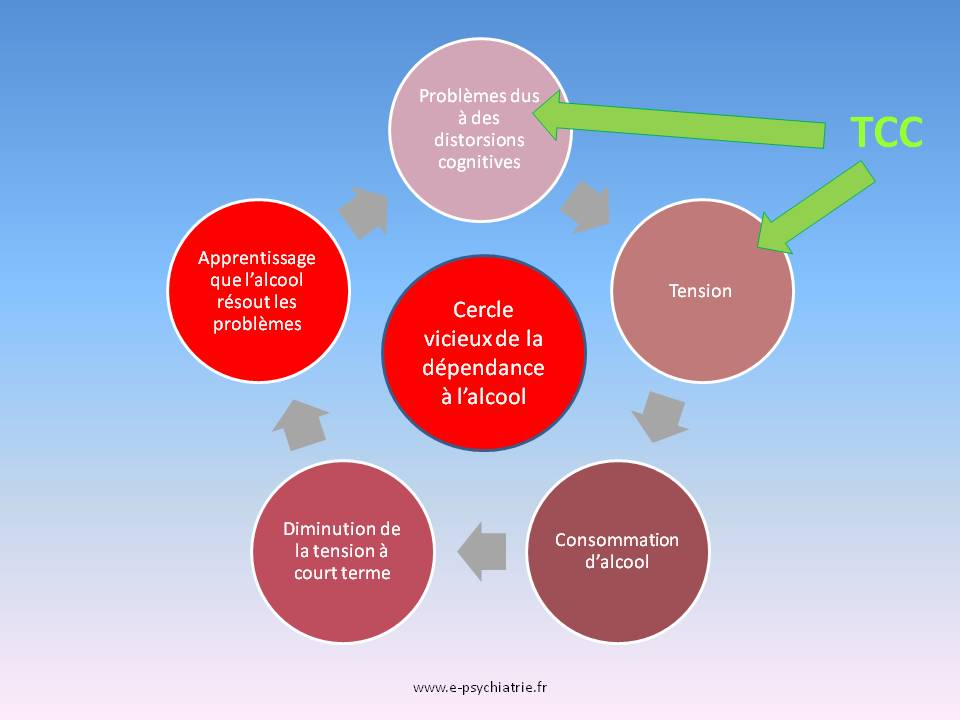addiction dependance alcool et thérapie cognitive et comportementale tcc