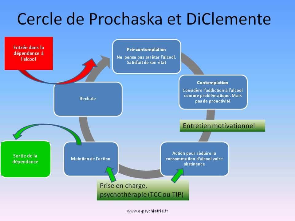 entretien motivationnel cercle prochaska et diclemente addiction dependance alcool tcc