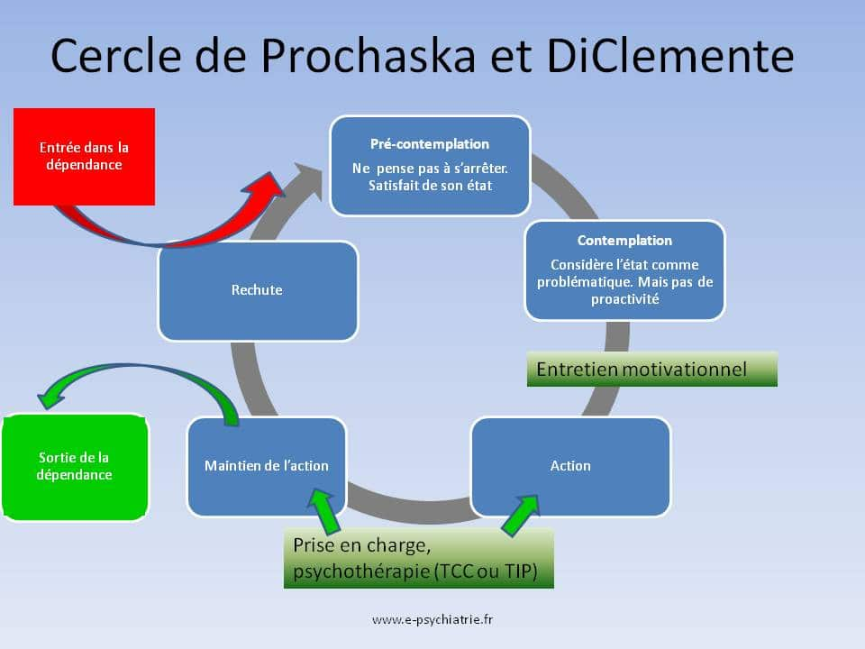entretien motivationnel cercle prochaska et diclemente addiction dependance tcc