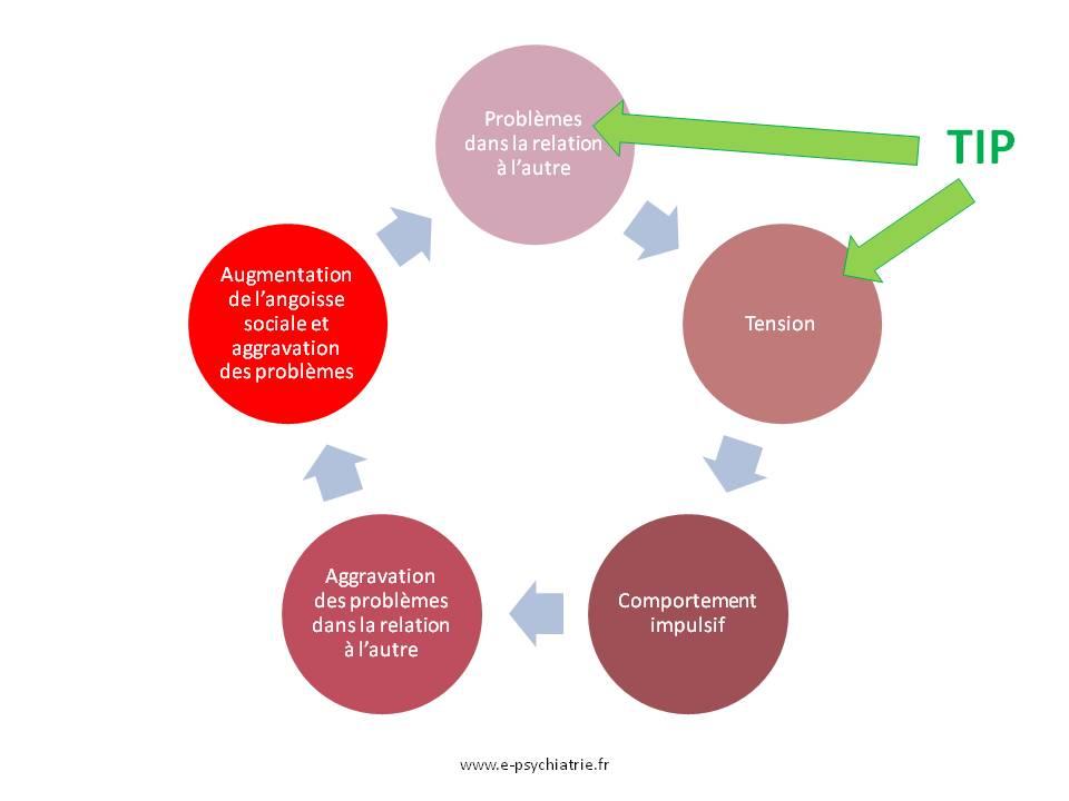 impulsivité et thérapie interpersonnelle tip