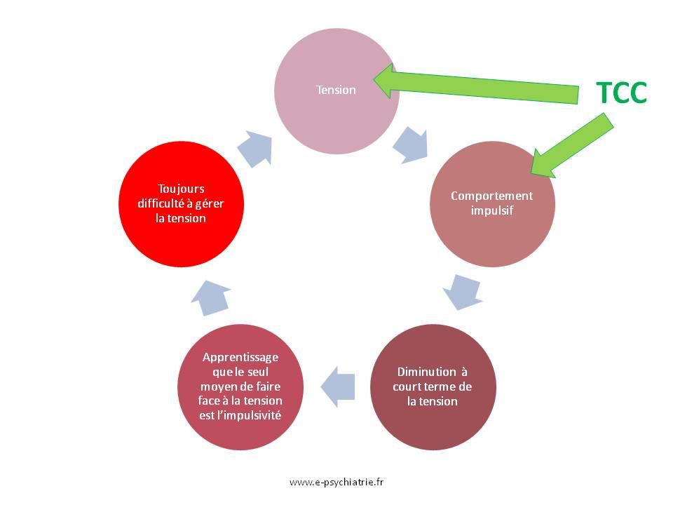 thérapie cognitive et comportementale tcc de l'impulsivité
