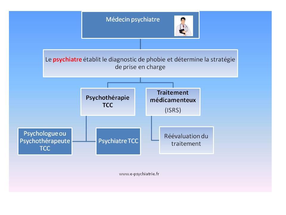 anxiété angoisse soigner traiter thérapie cognitive comportementale tcc phobie psychiatre psychologue paris