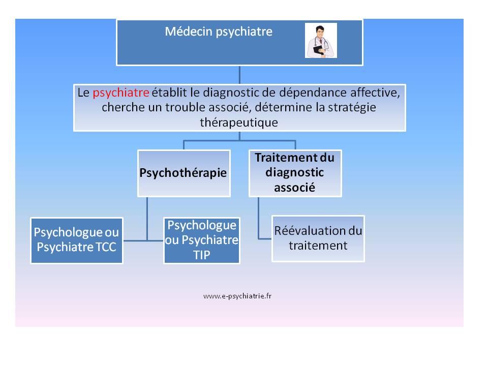 dépendance affective traitement soigner tip tcc thérapie interpersonnelle cognitive et comportementale psychiatre psychologue paris