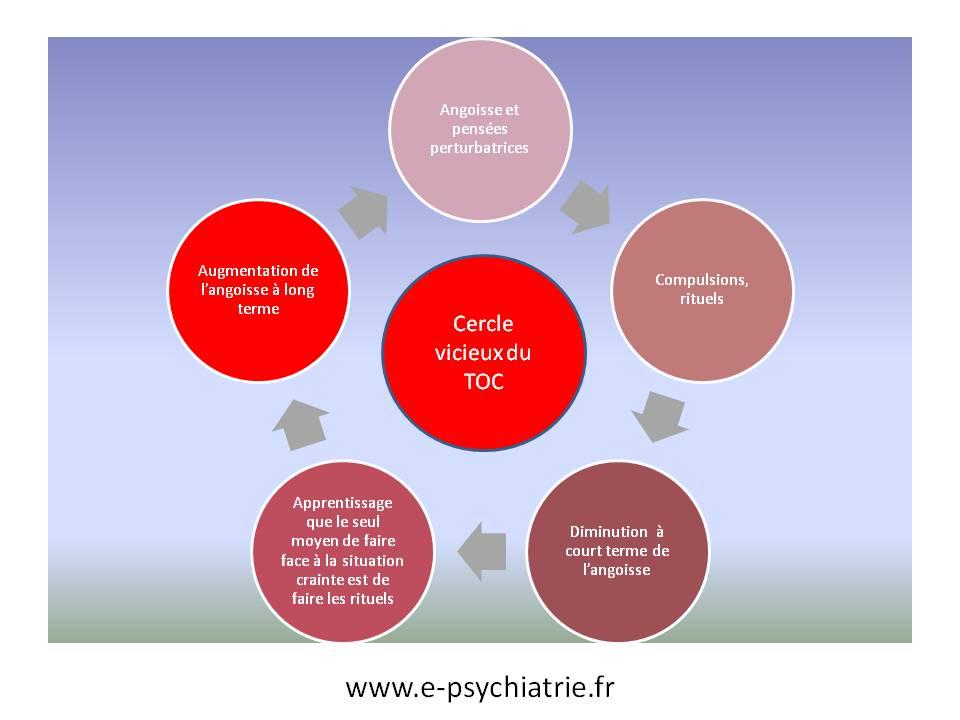 toc ou trouble obsessionnel compulsif : cercle vicieux cognitivo comportemental
