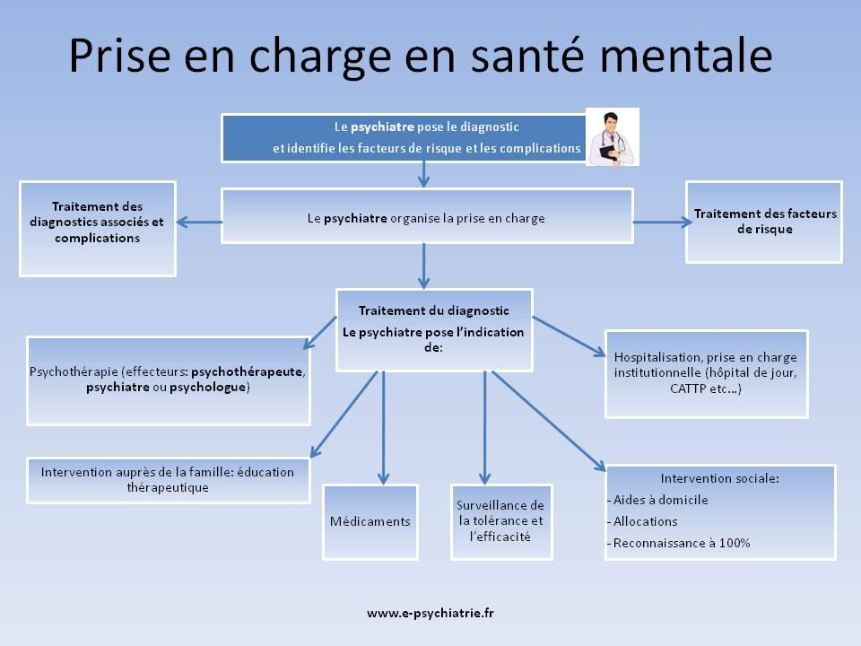 psychiatre paris : comment choisir un bon psy ?