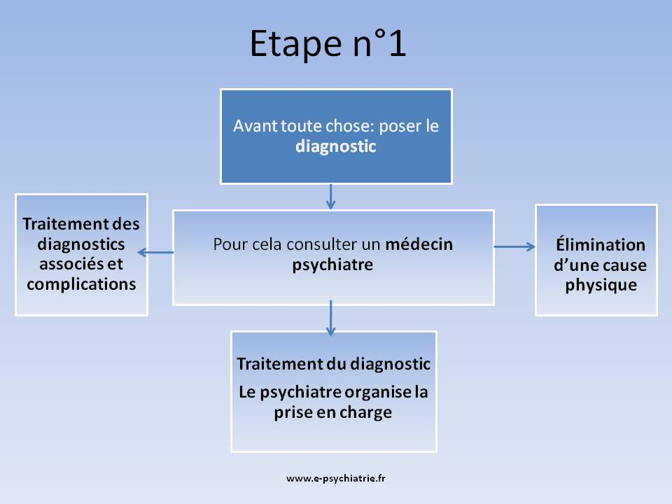 Psychiatre ou psychologue, qui consulter pour poser un diagnostic ?