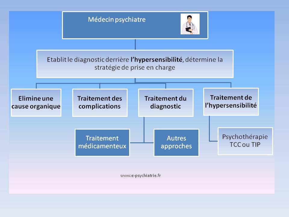 Hypersensibilité et hyperémotivité : comment prendre en charge un hypersensible ?