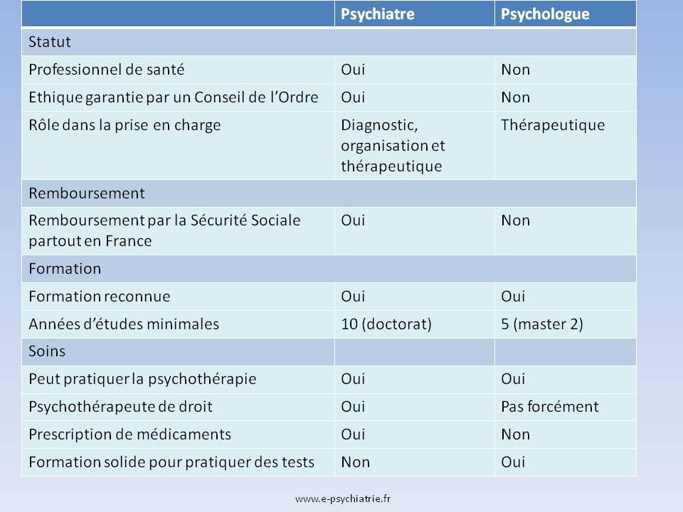 Connaître les différences entre psychiatre ou psychologue : résumé des caractéristiques