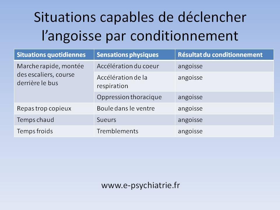 Les signes du trouble anxieux généralisé sont dus à un conditionnement aux sensations physiques banales