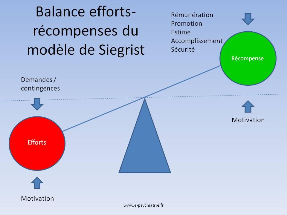 burnout : modele de siegrist avec balance efforts / récompense tcc tip