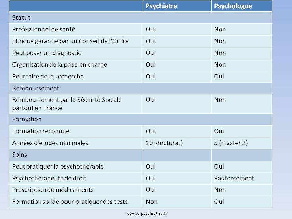 psychiatre ou psychologue, psychothérapeute, psychanalyste : quelles sont les différences ?