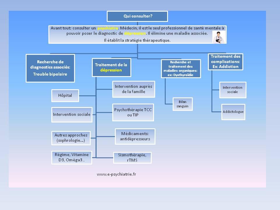 dépression du covid ou épisode dépressif caractérisé: quel traitement tcc tip ?