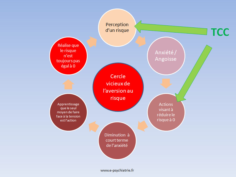 covid long ou syndrome prolongé: cercle vicieux de l'aversion au risque TCC
