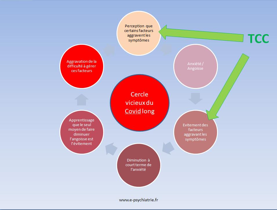 covid long ou syndrome prolongé modélisé en TCC : comment fonctionne le cercle vicieux de l évitement?